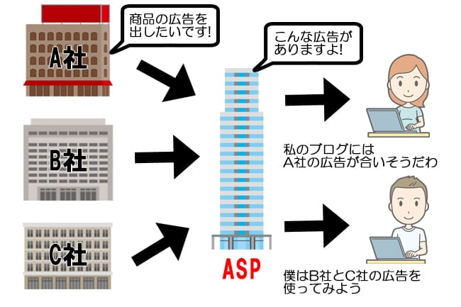 ASPのイメージ図