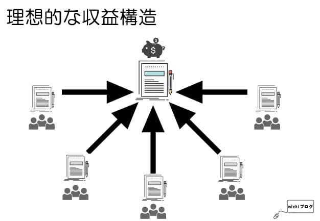 理想的な収益構造のイメージ