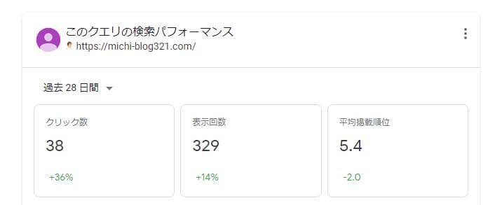 michiブログの検索パフォーマンス