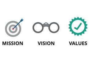 具体的な目的の作り方は3ステップ