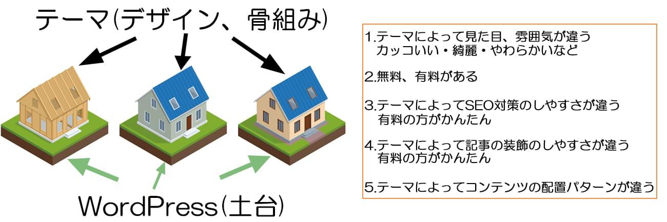 テーマのイメージ図