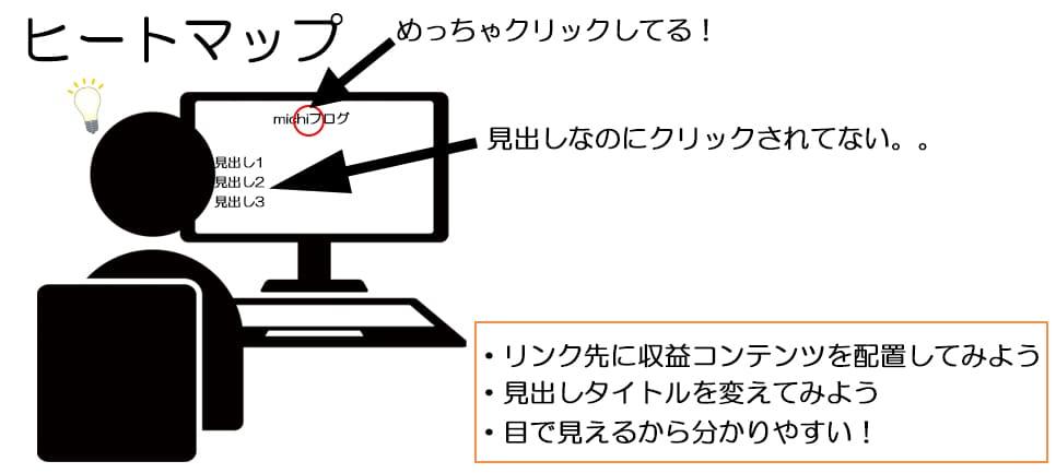 ヒートマップのイメージ