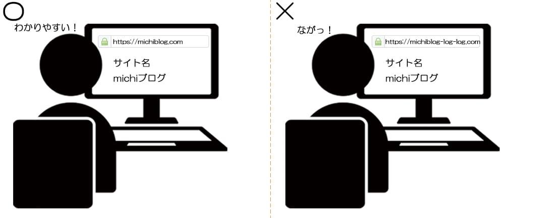 SEOに最適なWebページのイメージ