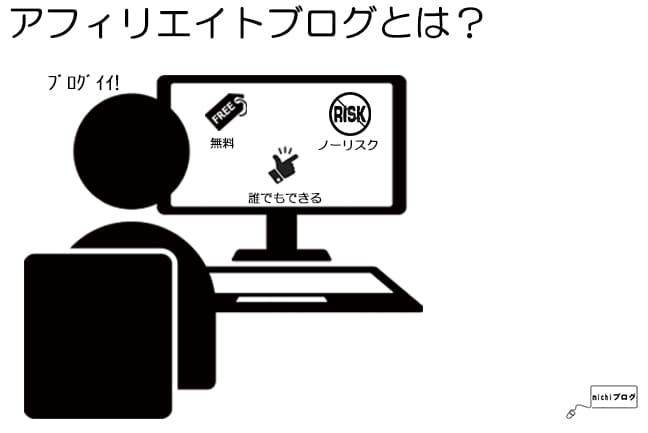アフィリエイトブログのイメージ