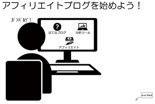 アフィリエイトブログの始め方のイメージ