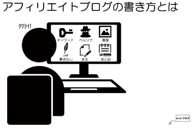 アフィリエイトブログの書き方のイメージ