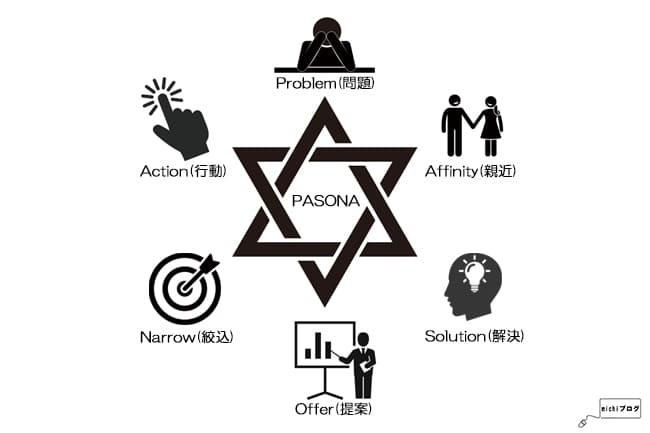 PASONAの法則イメージ