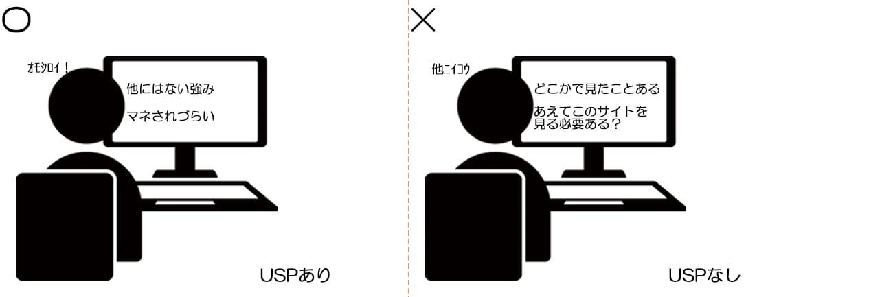USPのイメージ