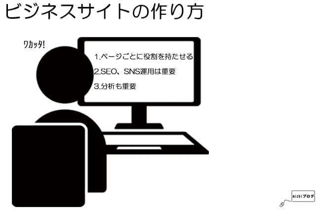 ビジネスサイトの作り方のイメージ