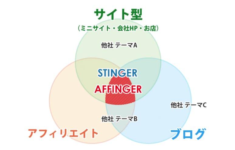 affinger6はサイト型、ブログ型、アフィリエイト型すべて対応