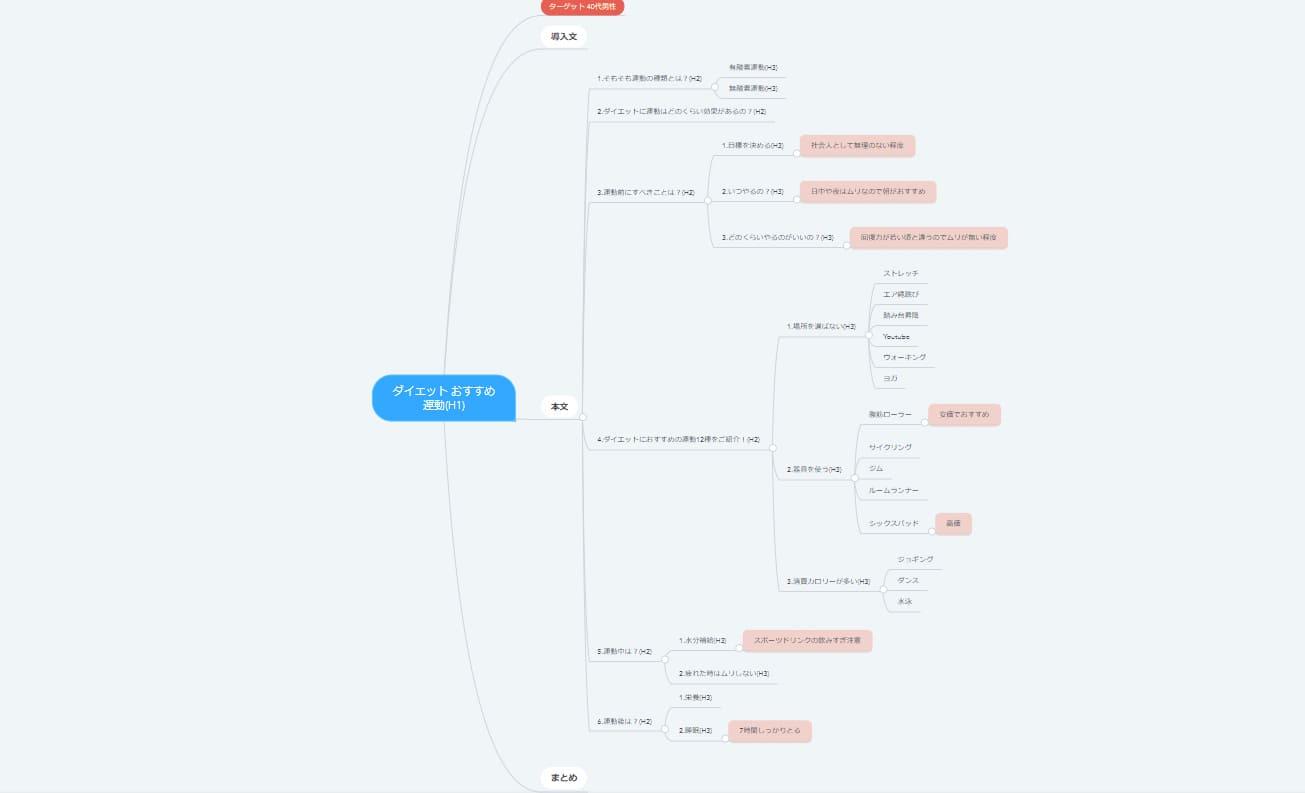 記事構成の完成図