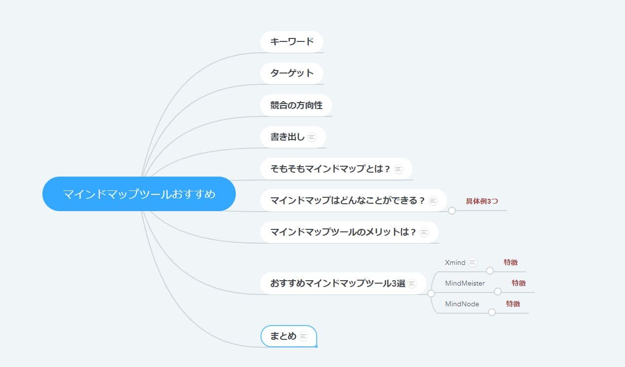 マインドマップでブログの記事構成