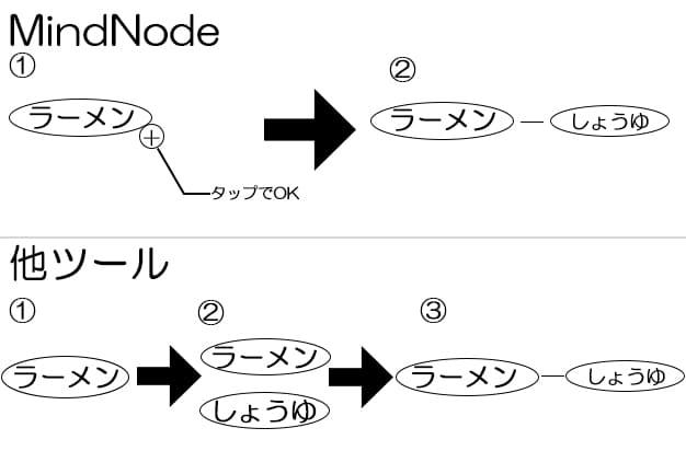 サブトピックの図解