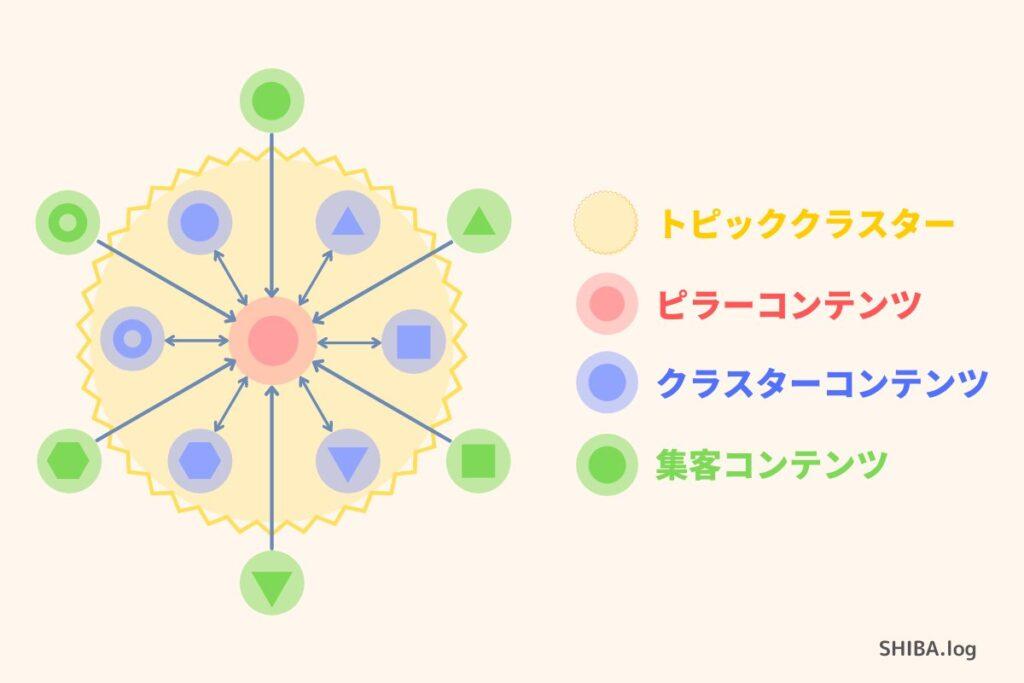 トピッククラスターの図解