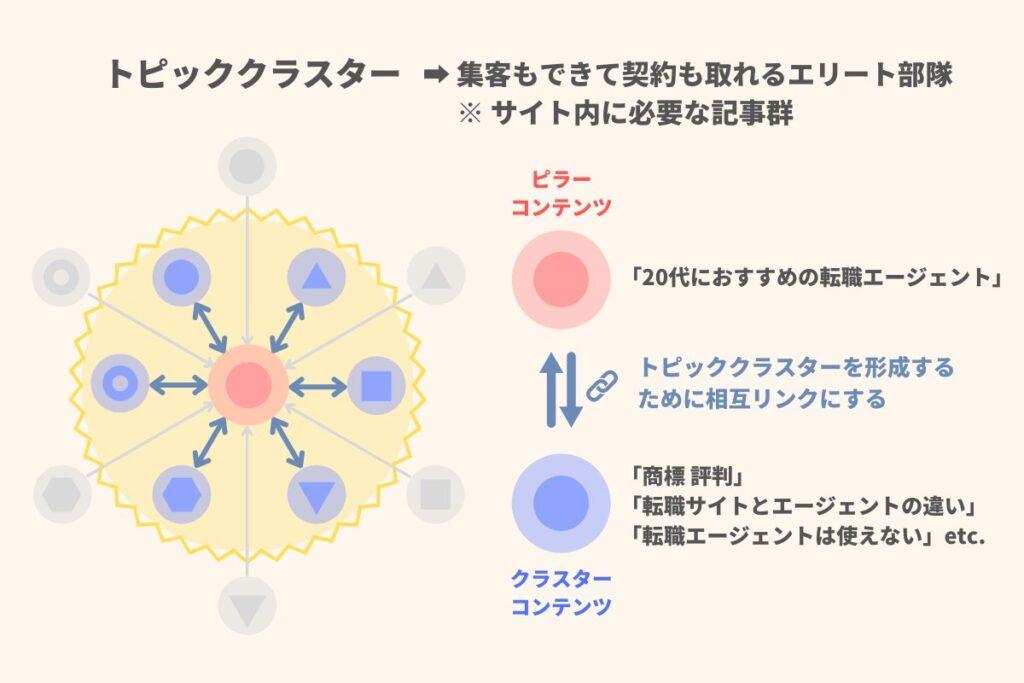 ピラーコンテンツとクラスターコンテンツの関係