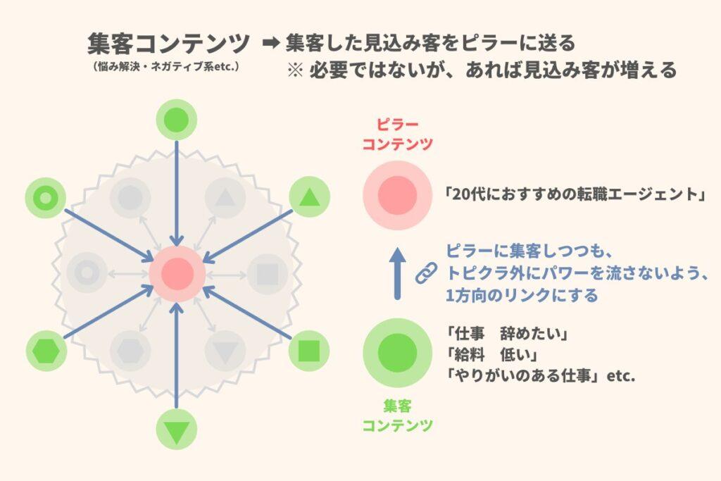 ピラーコンテンツと集客コンテンツの関係